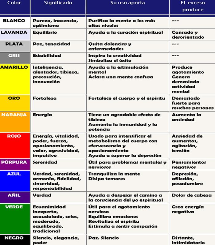 Significado espiritual de los colores terapias vigo for Elementos del feng shui y su significado